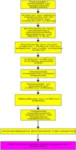 Μελέτη Εκτίμησης Επαγγελματικού Κινδύνου (ΜΕΕΚ)